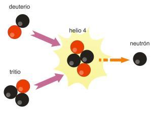 Fusión_del_hidrógeno_pesado_y_del_tritio
