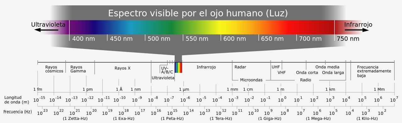 Por qué el espectro visible no es más amplio? – Mola Saber