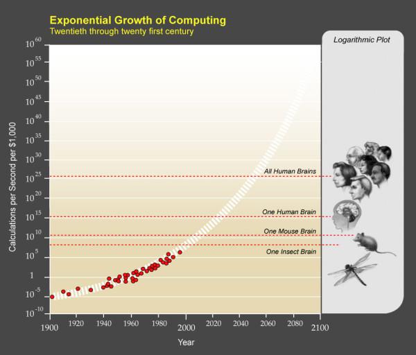 creimiento exponencial