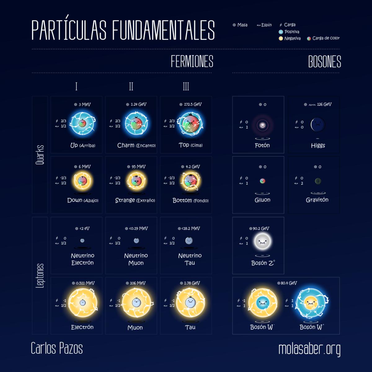 Partículas fundamentales del Modelo estándar