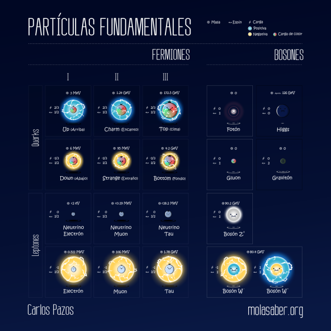 Partículas fundamentales, molasaber.org